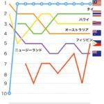 まだオーストラリアに移住したいですか?海外移住先ランキングで人気を落とし続ける豪州